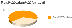 Amravati census population